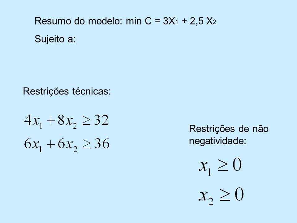 Resumo do modelo: min C = 3X1 + 2,5 X2
