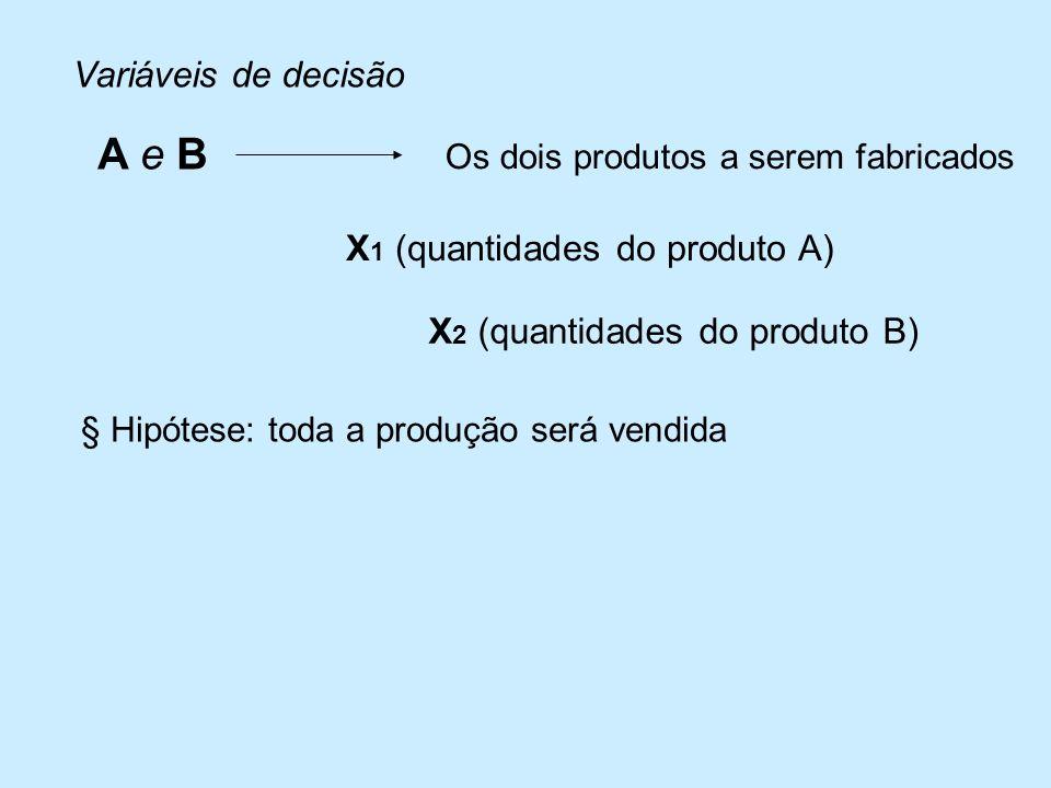A e B Variáveis de decisão X1 (quantidades do produto A)