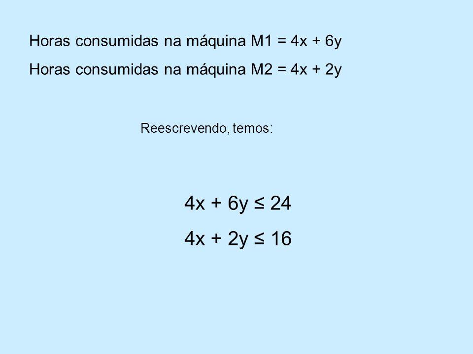 4x + 6y ≤ 24 4x + 2y ≤ 16 Horas consumidas na máquina M1 = 4x + 6y