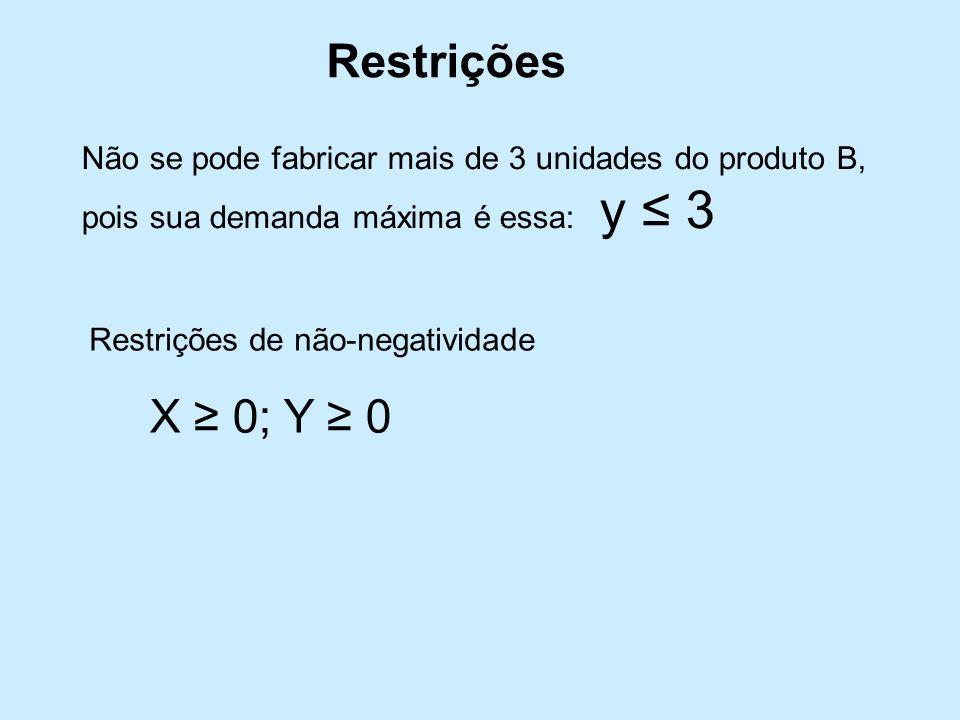 Restrições Não se pode fabricar mais de 3 unidades do produto B, pois sua demanda máxima é essa: y ≤ 3.