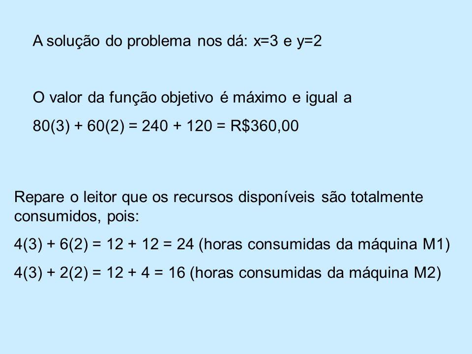 A solução do problema nos dá: x=3 e y=2