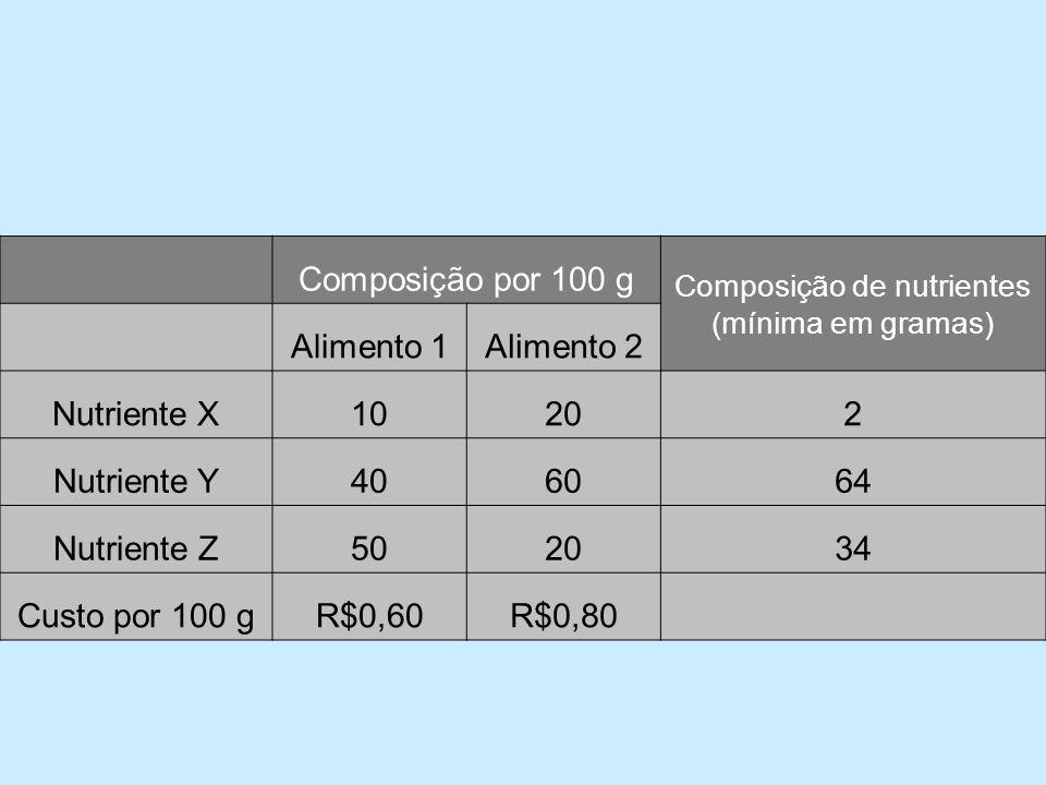 Composição de nutrientes (mínima em gramas)