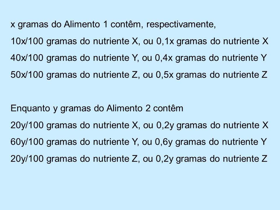 x gramas do Alimento 1 contêm, respectivamente,
