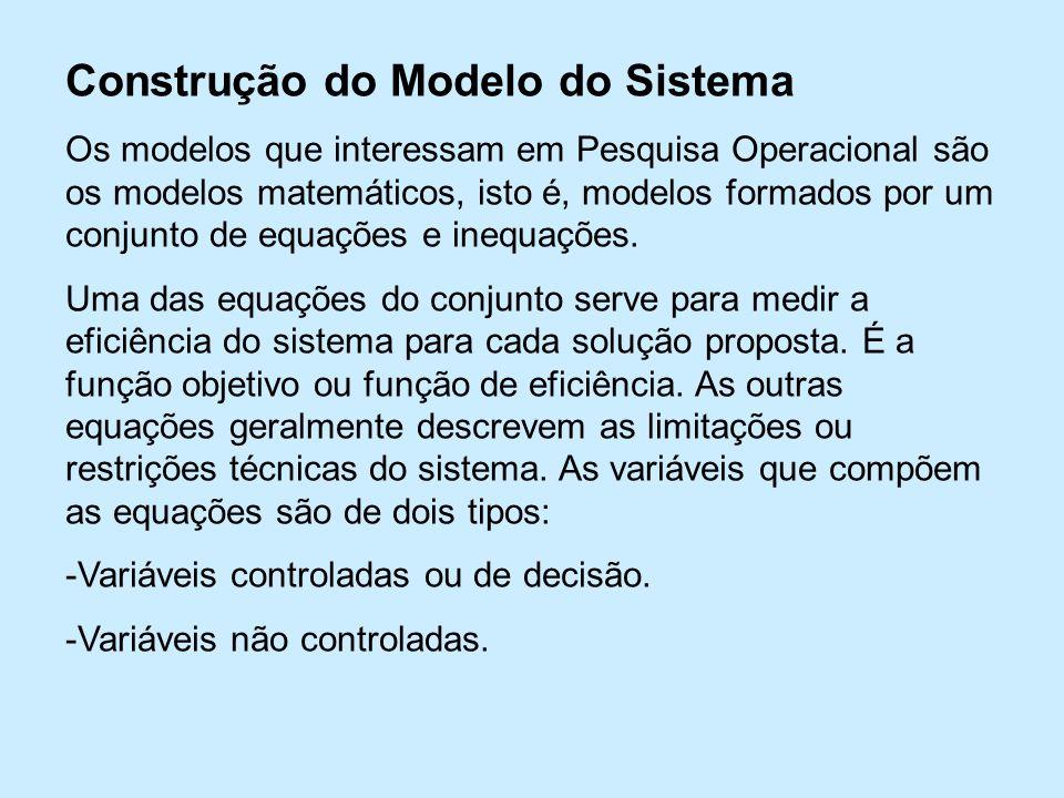 Construção do Modelo do Sistema