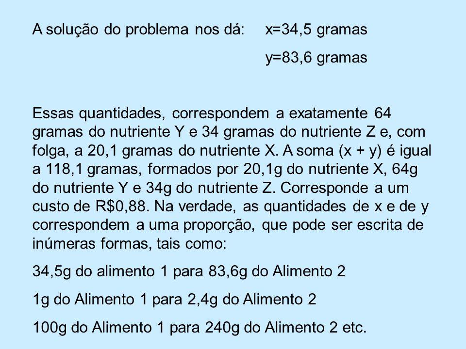 A solução do problema nos dá: x=34,5 gramas