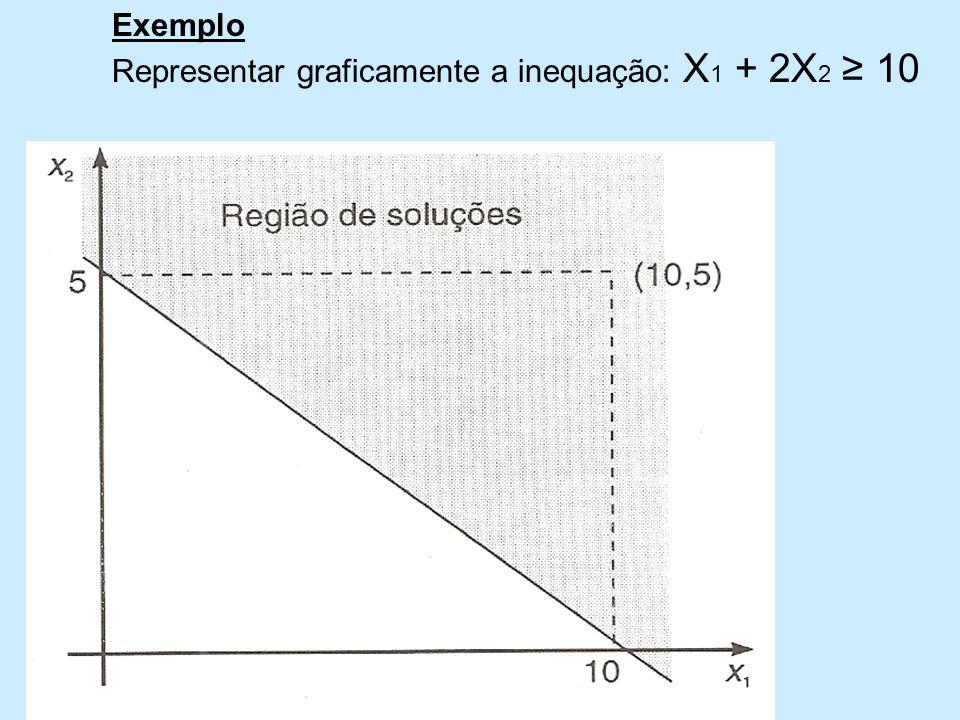Exemplo Representar graficamente a inequação: X1 + 2X2 ≥ 10