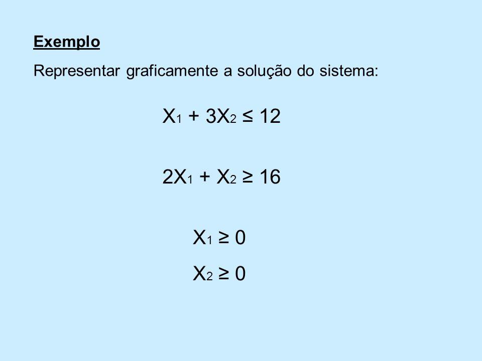 Exemplo Representar graficamente a solução do sistema: X1 + 3X2 ≤ 12 2X1 + X2 ≥ 16 X1 ≥ 0 X2 ≥ 0