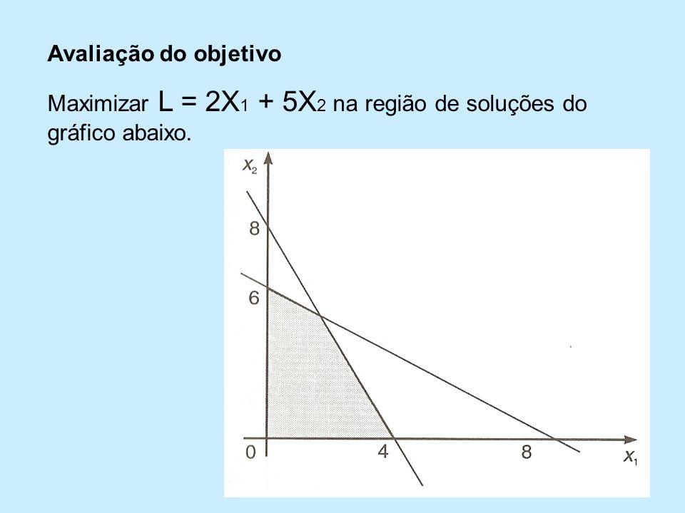 Avaliação do objetivo Maximizar L = 2X1 + 5X2 na região de soluções do gráfico abaixo.
