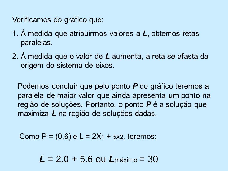 L = 2.0 + 5.6 ou Lmáximo = 30 Verificamos do gráfico que: