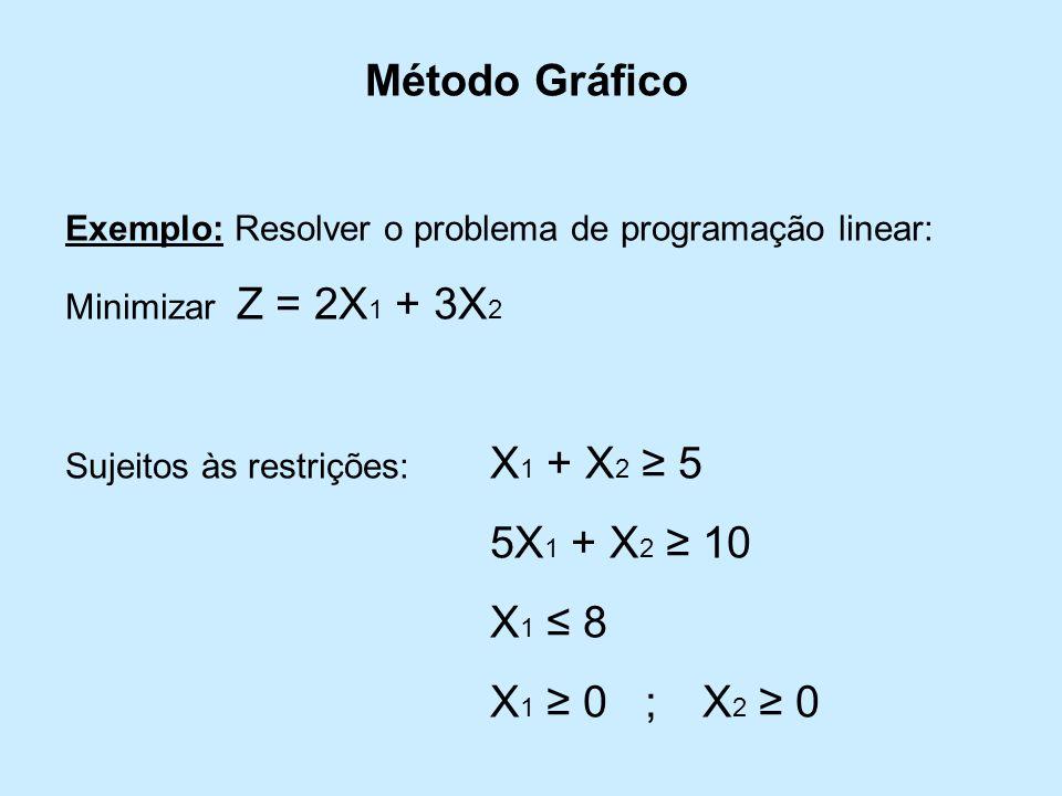 Método Gráfico 5X1 + X2 ≥ 10 X1 ≤ 8 X1 ≥ 0 ; X2 ≥ 0