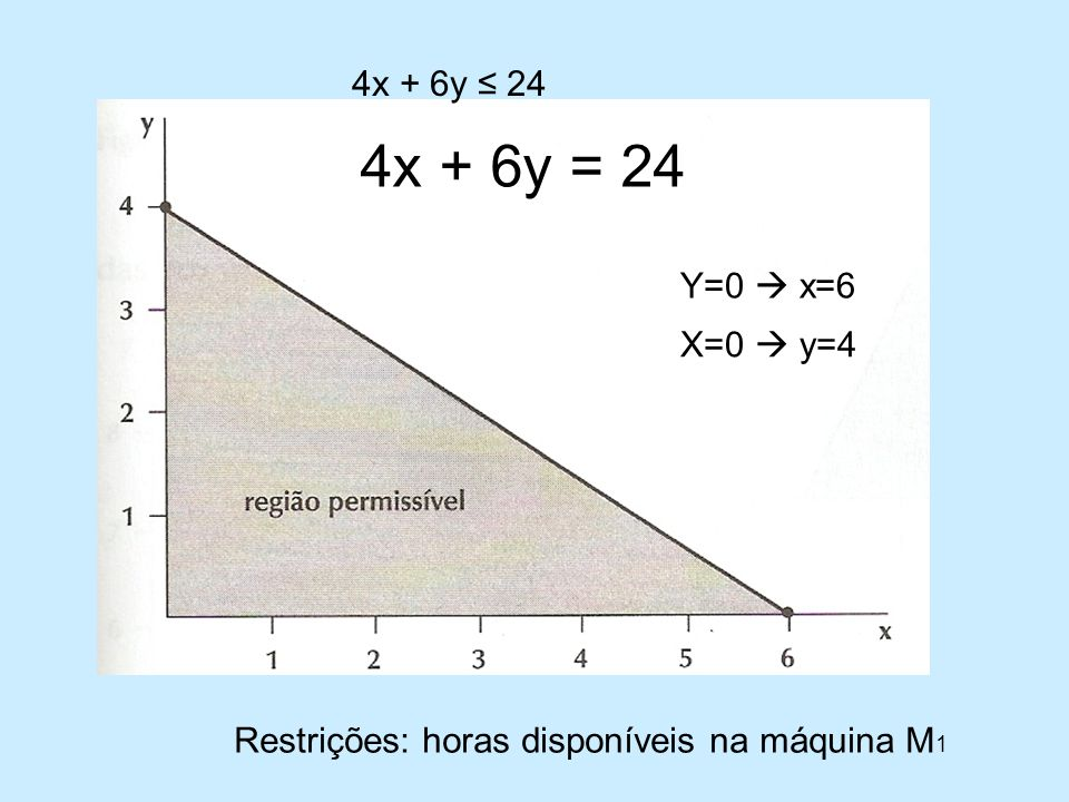 4x + 6y ≤ 24 4x + 6y = 24 Y=0  x=6 X=0  y=4 Restrições: horas disponíveis na máquina M1