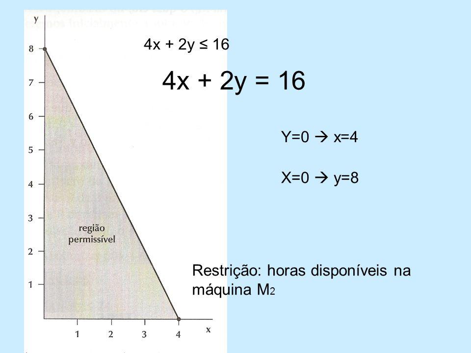 4x + 2y ≤ 16 4x + 2y = 16 Y=0  x=4 X=0  y=8 Restrição: horas disponíveis na máquina M2