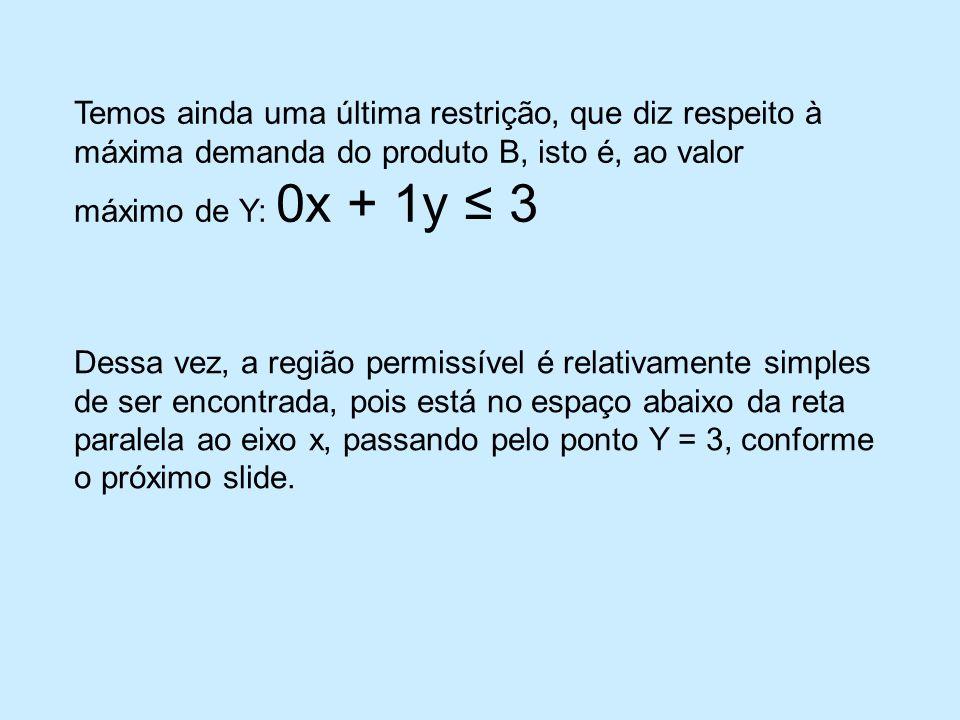 Temos ainda uma última restrição, que diz respeito à máxima demanda do produto B, isto é, ao valor máximo de Y: 0x + 1y ≤ 3