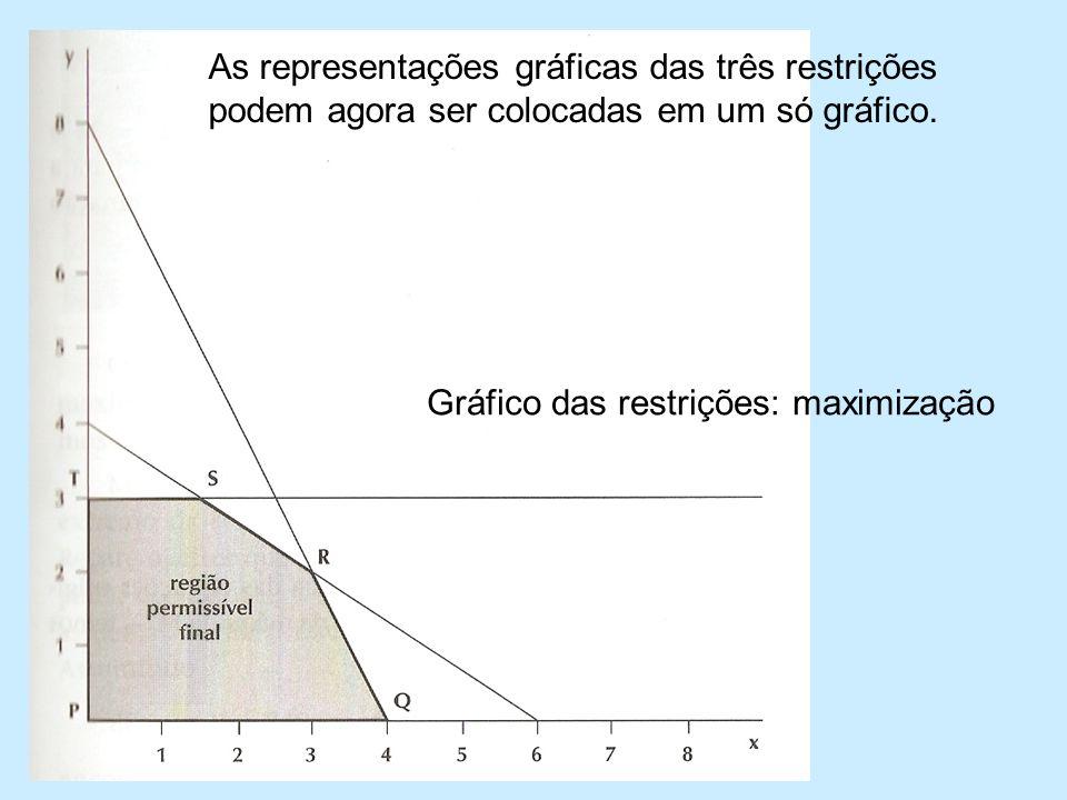 As representações gráficas das três restrições podem agora ser colocadas em um só gráfico.