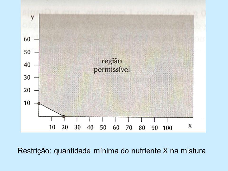 Restrição: quantidade mínima do nutriente X na mistura