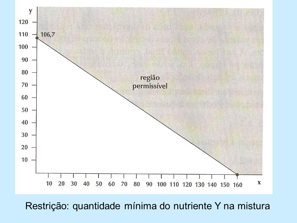 Restrição: quantidade mínima do nutriente Y na mistura