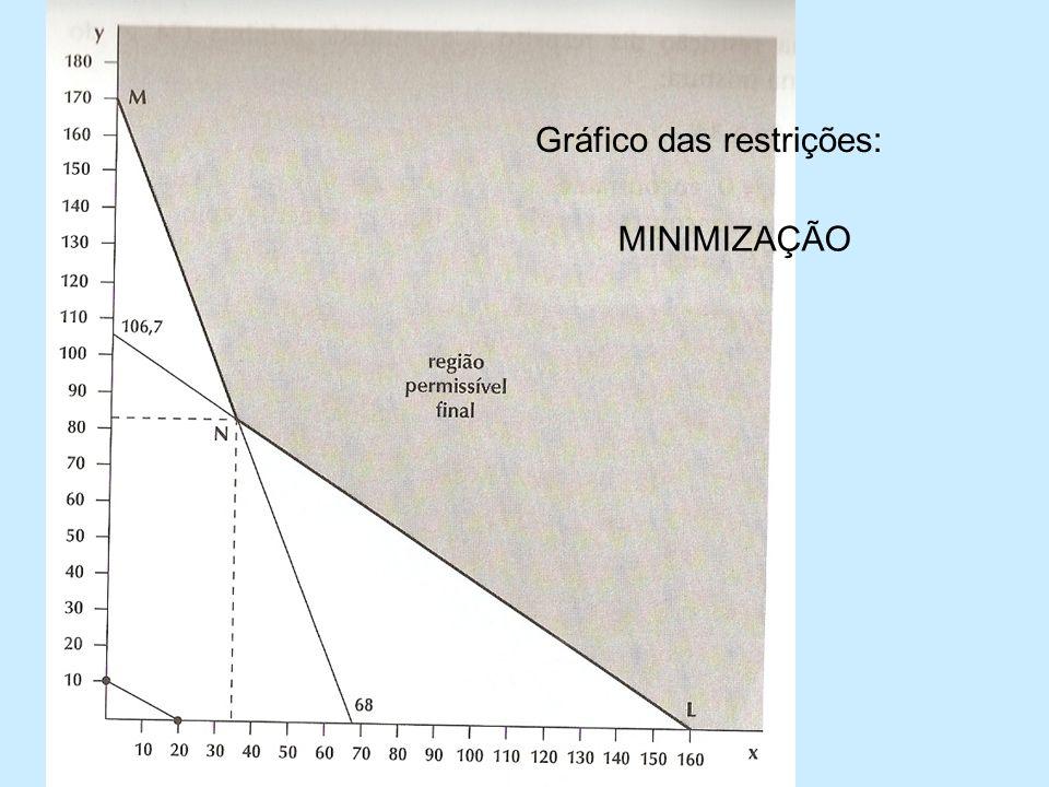 Gráfico das restrições: