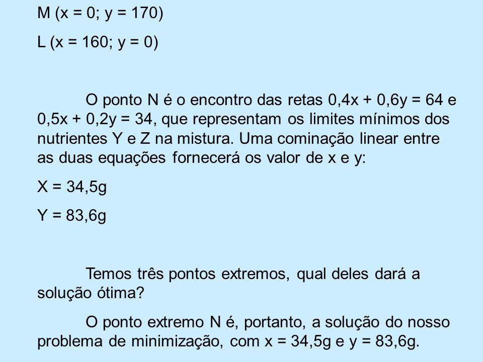 M (x = 0; y = 170) L (x = 160; y = 0)