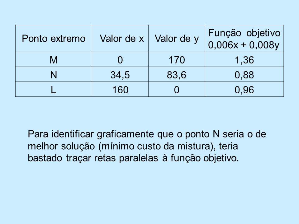 Ponto extremo Valor de x. Valor de y. Função objetivo 0,006x + 0,008y. M. 170. 1,36. N. 34,5.