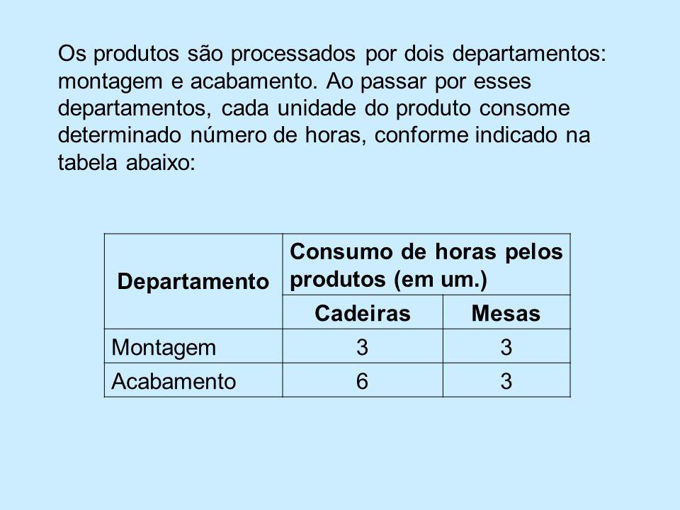Os produtos são processados por dois departamentos: montagem e acabamento. Ao passar por esses departamentos, cada unidade do produto consome determinado número de horas, conforme indicado na tabela abaixo: