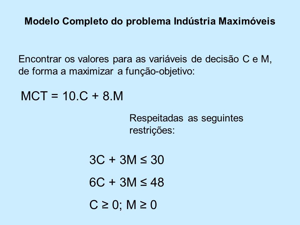 Modelo Completo do problema Indústria Maximóveis