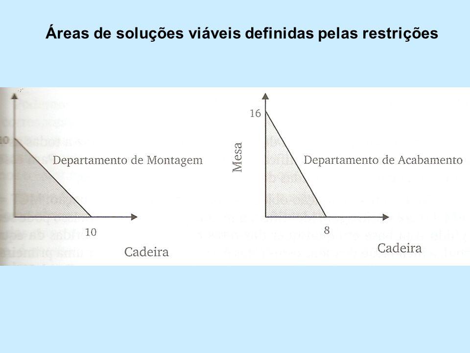 Áreas de soluções viáveis definidas pelas restrições