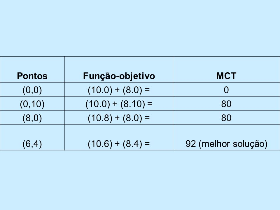 Pontos Função-objetivo. MCT. (0,0) (10.0) + (8.0) = (0,10) (10.0) + (8.10) = 80. (8,0) (10.8) + (8.0) =