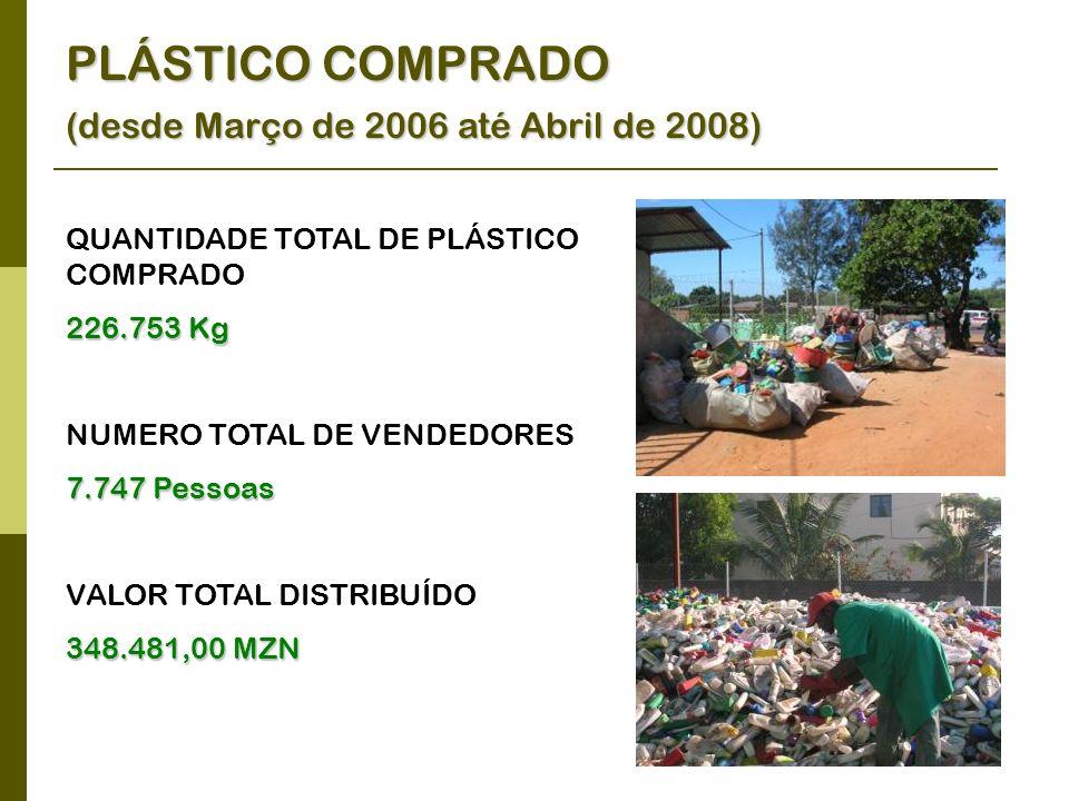 PLÁSTICO COMPRADO (desde Março de 2006 até Abril de 2008)