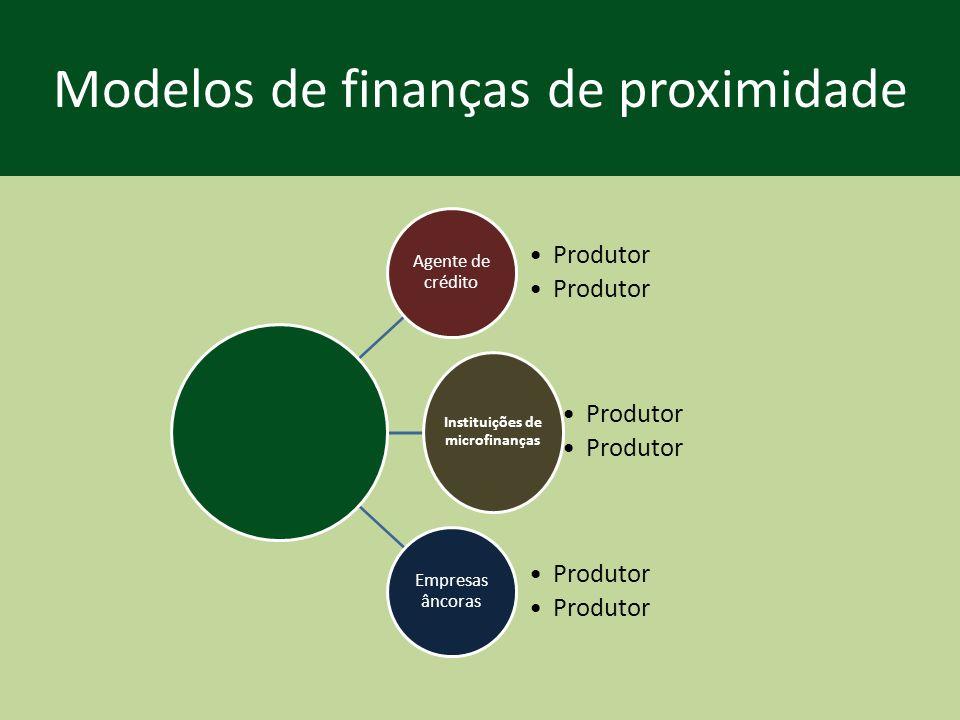 Instituições de microfinanças