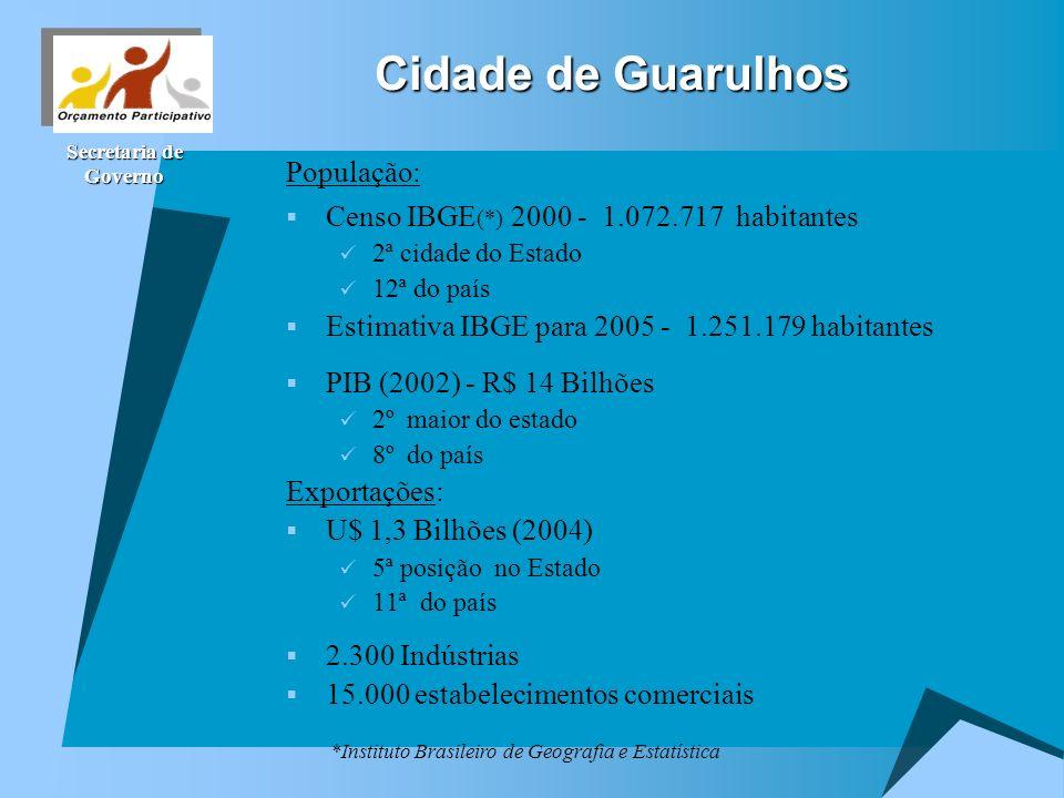 Cidade de Guarulhos População: