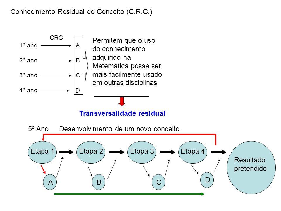 Conhecimento Residual do Conceito (C.R.C.)
