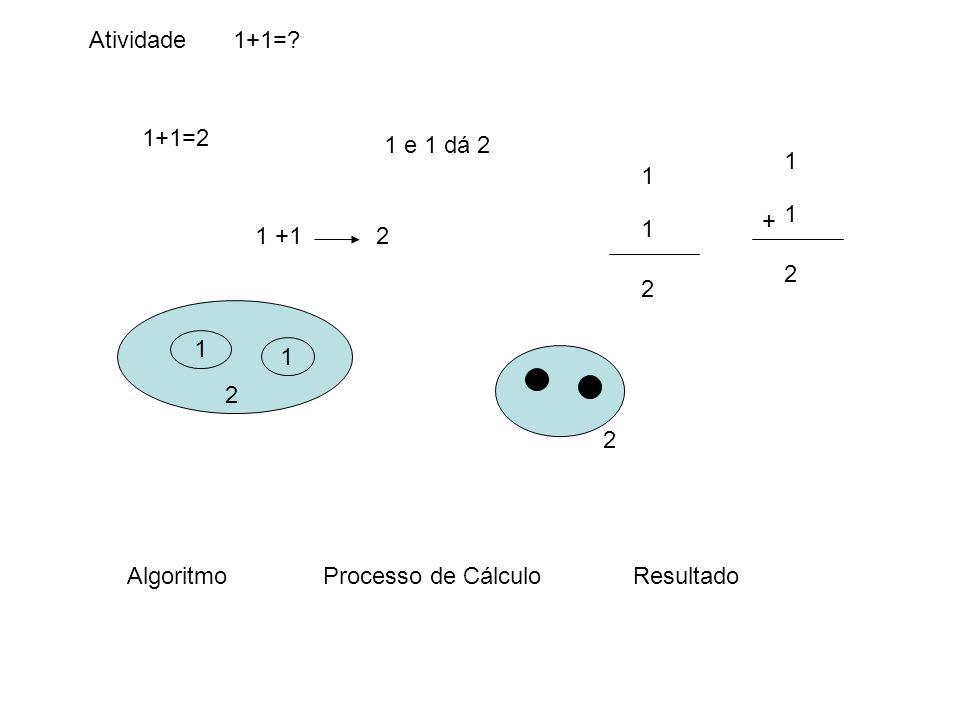 Atividade 1+1= 1+1=2 1 e 1 dá 2 1 2 + 1 2 1 +1 2 1 2 2 Algoritmo Processo de Cálculo Resultado