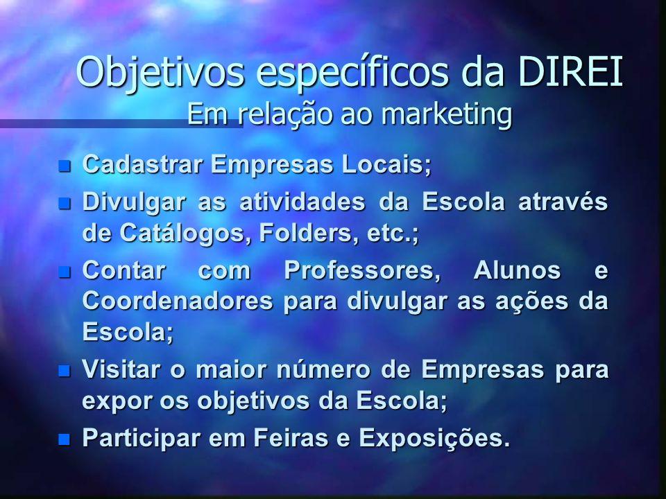 Objetivos específicos da DIREI Em relação ao marketing