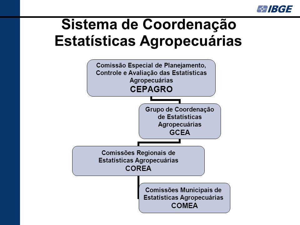 Sistema de Coordenação Estatísticas Agropecuárias