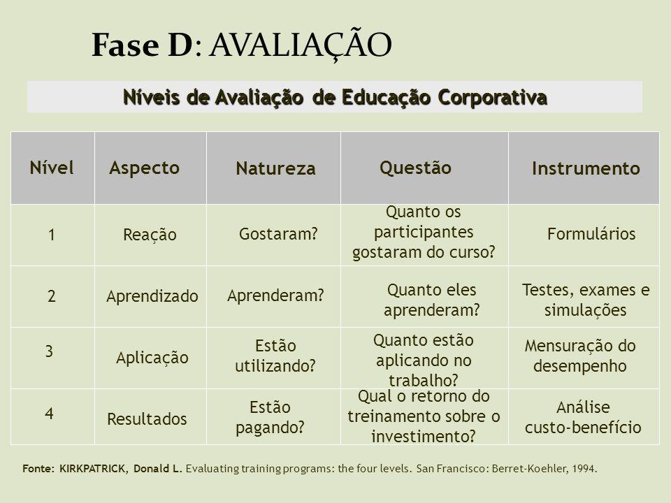 Níveis de Avaliação de Educação Corporativa
