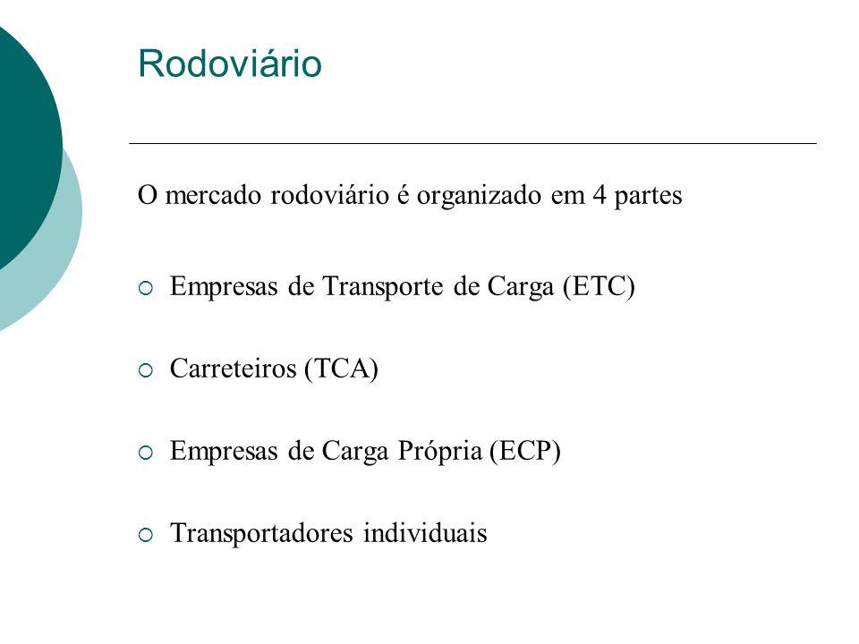 Rodoviário O mercado rodoviário é organizado em 4 partes