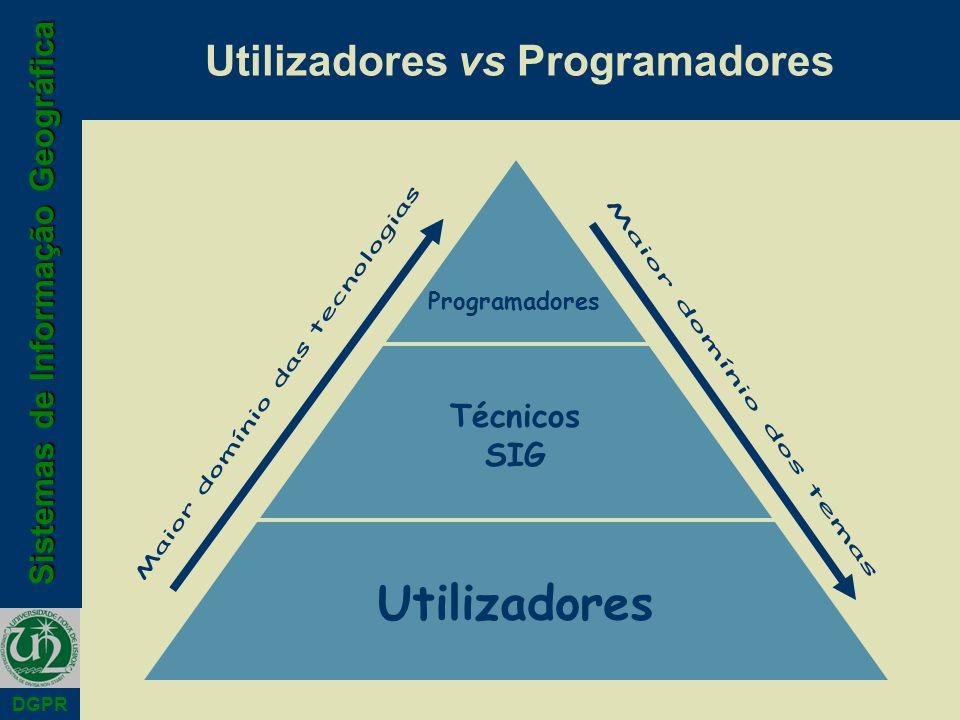 Utilizadores vs Programadores