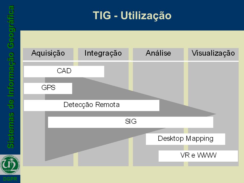 TIG - Utilização
