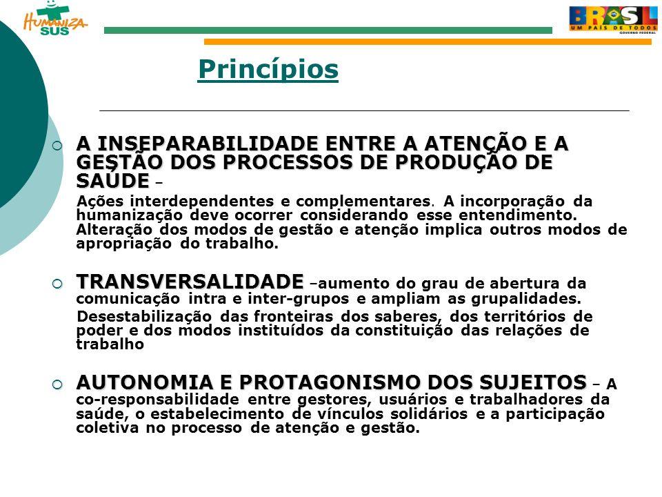 Princípios A INSEPARABILIDADE ENTRE A ATENÇÃO E A GESTÃO DOS PROCESSOS DE PRODUÇÃO DE SAÚDE –