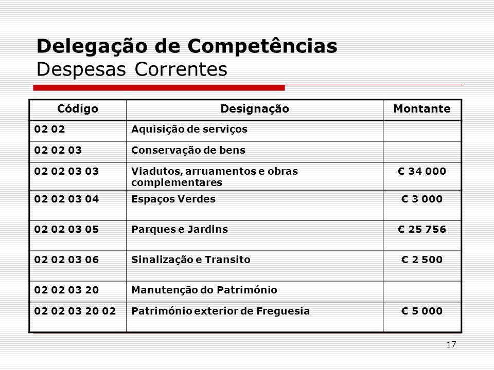 Delegação de Competências Despesas Correntes
