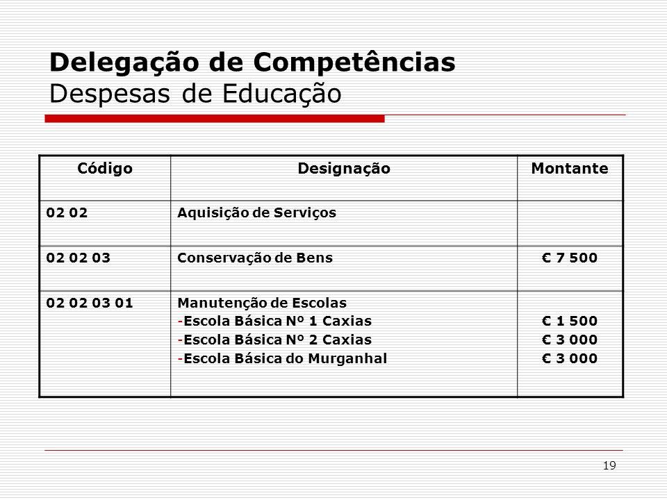 Delegação de Competências Despesas de Educação