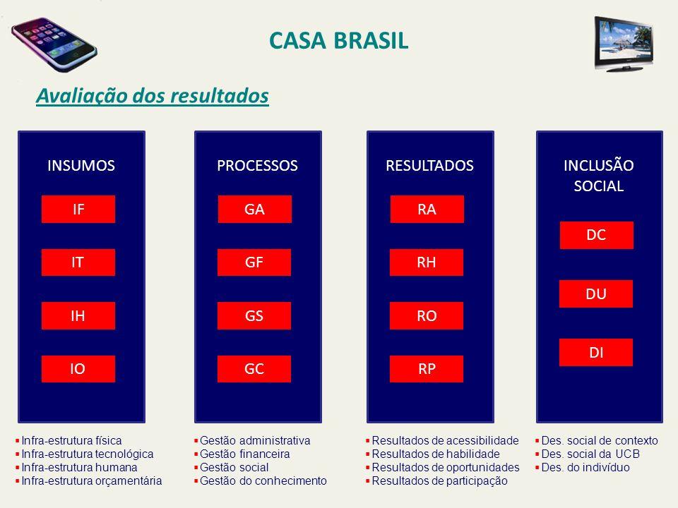 CASA BRASIL Avaliação dos resultados INSUMOS PROCESSOS RESULTADOS