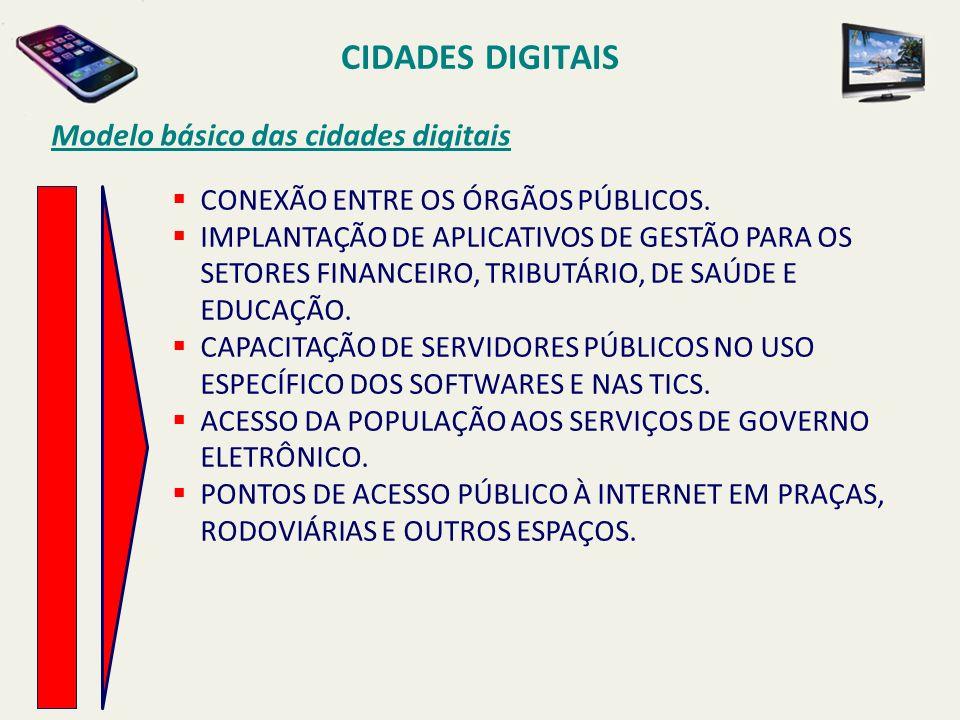 CIDADES DIGITAIS Modelo básico das cidades digitais