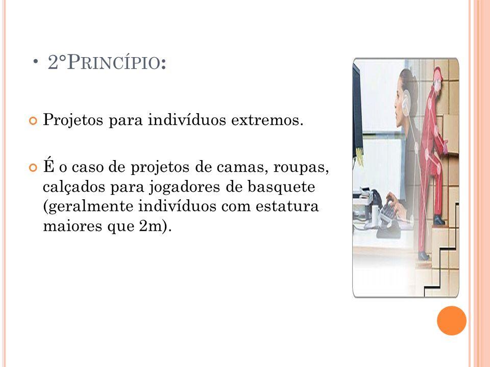 • 2°Princípio: Projetos para indivíduos extremos.