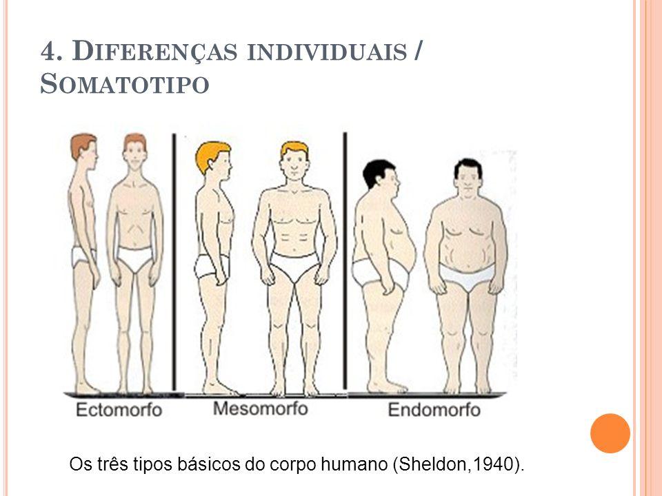 4. Diferenças individuais / Somatotipo