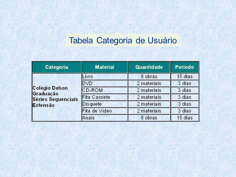 Tabela Categoria de Usuário