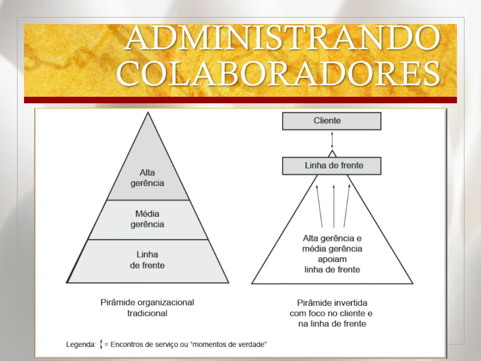 ADMINISTRANDO COLABORADORES