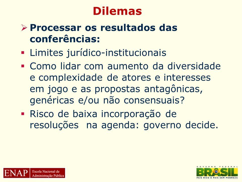 Dilemas Processar os resultados das conferências: