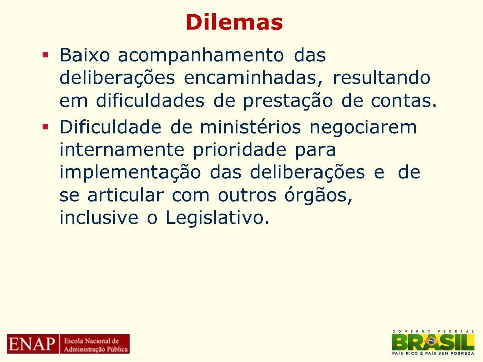Dilemas Baixo acompanhamento das deliberações encaminhadas, resultando em dificuldades de prestação de contas.