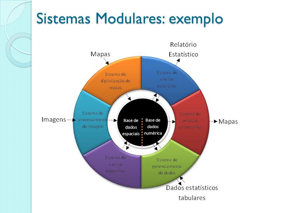 Sistemas Modulares: exemplo